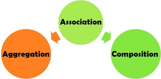 Aggregation Vs Association