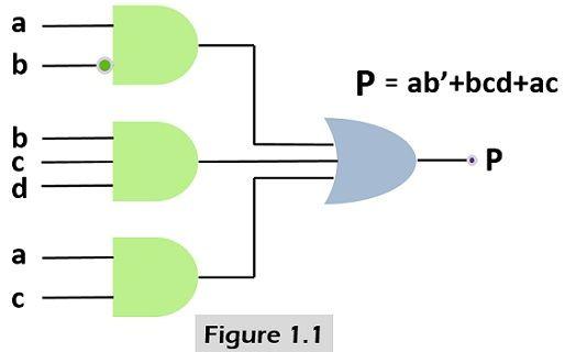 SOP implementation