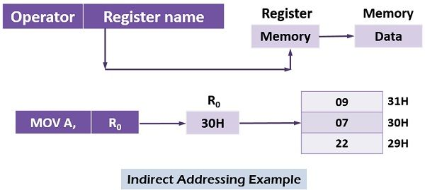 Indirect addressing example