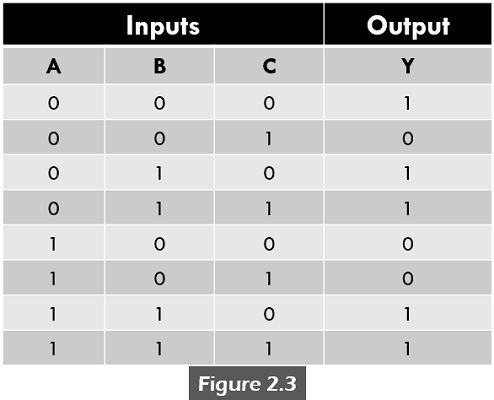 POS example table