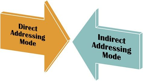 Direct Vs indirect Addressing mode