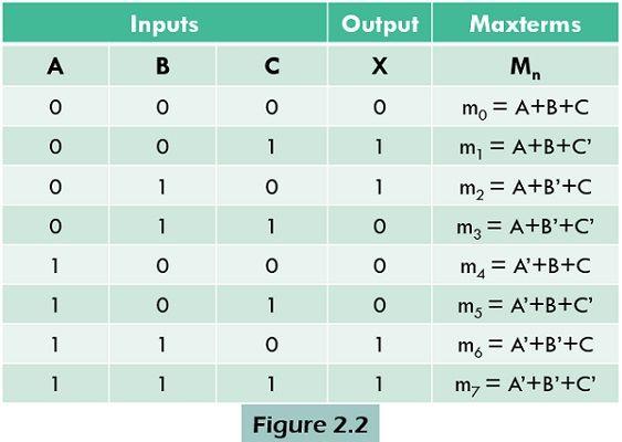 maxterm table
