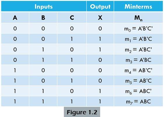 minterm table 2