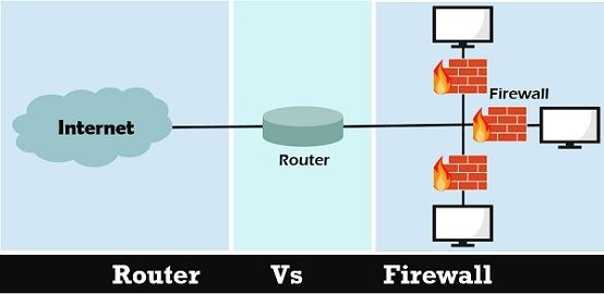 router vs firewall